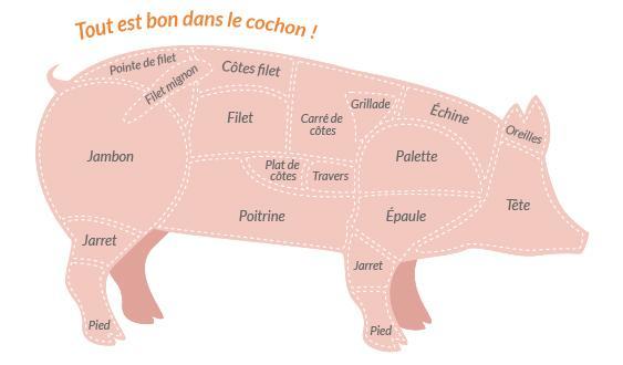 caissette de porc élevé sur paille. Bio