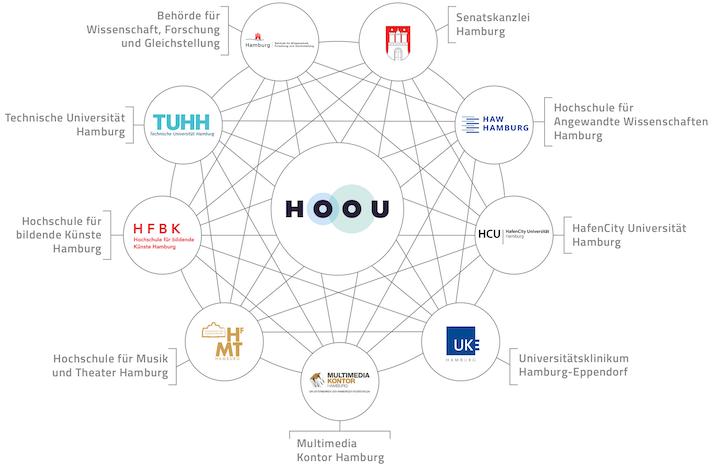 Übersicht der Beteiligten am HOOU-Projekt